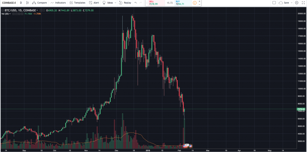 Bitcoin/USD Cryptocurrency Chart